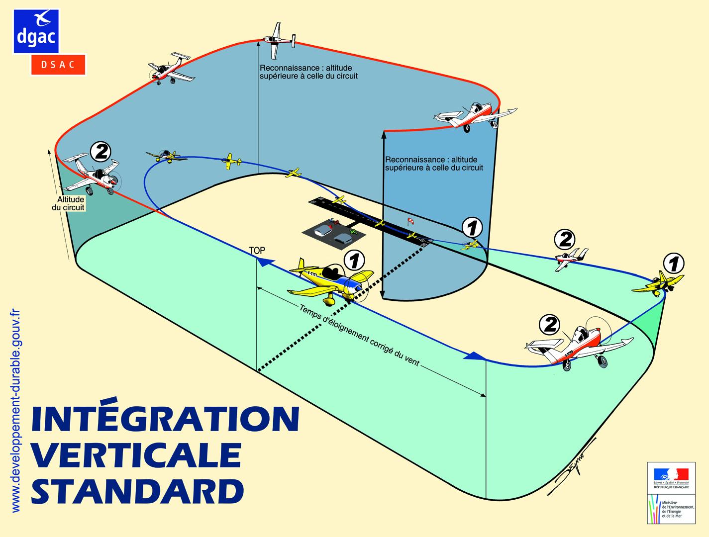 Intégration verticale standard