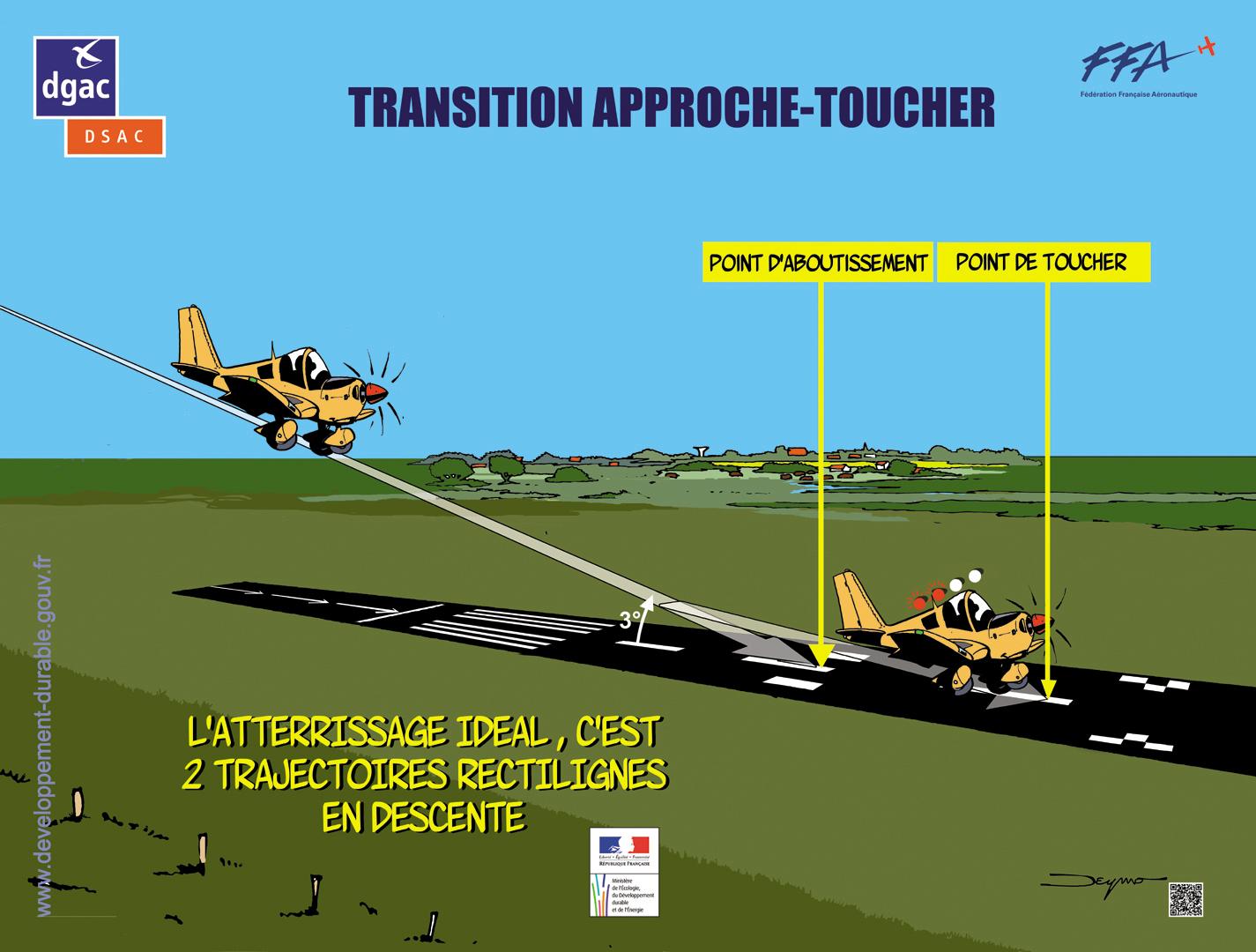L'atterrissage idéal, c'est 2 trajectoires rectilignes en descente
